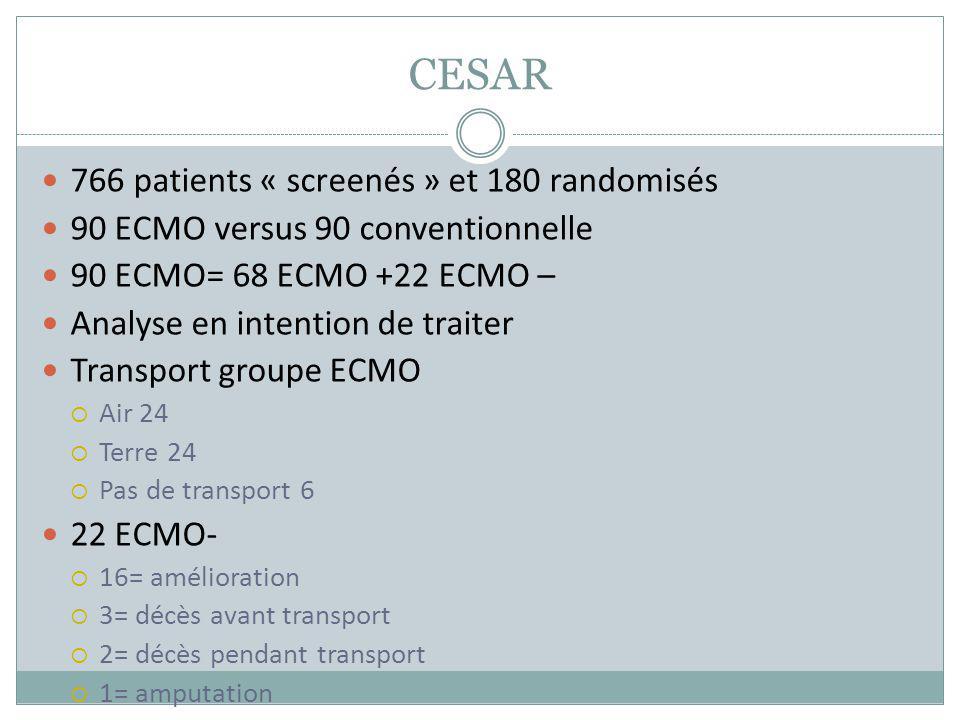 CESAR 766 patients « screenés » et 180 randomisés 90 ECMO versus 90 conventionnelle 90 ECMO= 68 ECMO +22 ECMO – Analyse en intention de traiter Transp