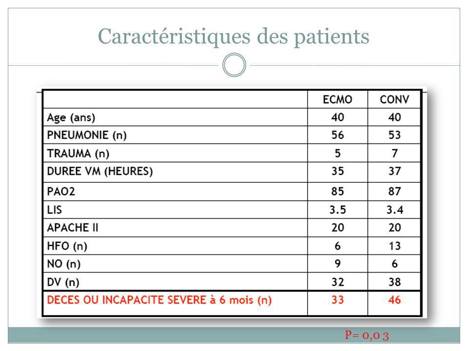 Caractéristiques des patients P= 0,0 3