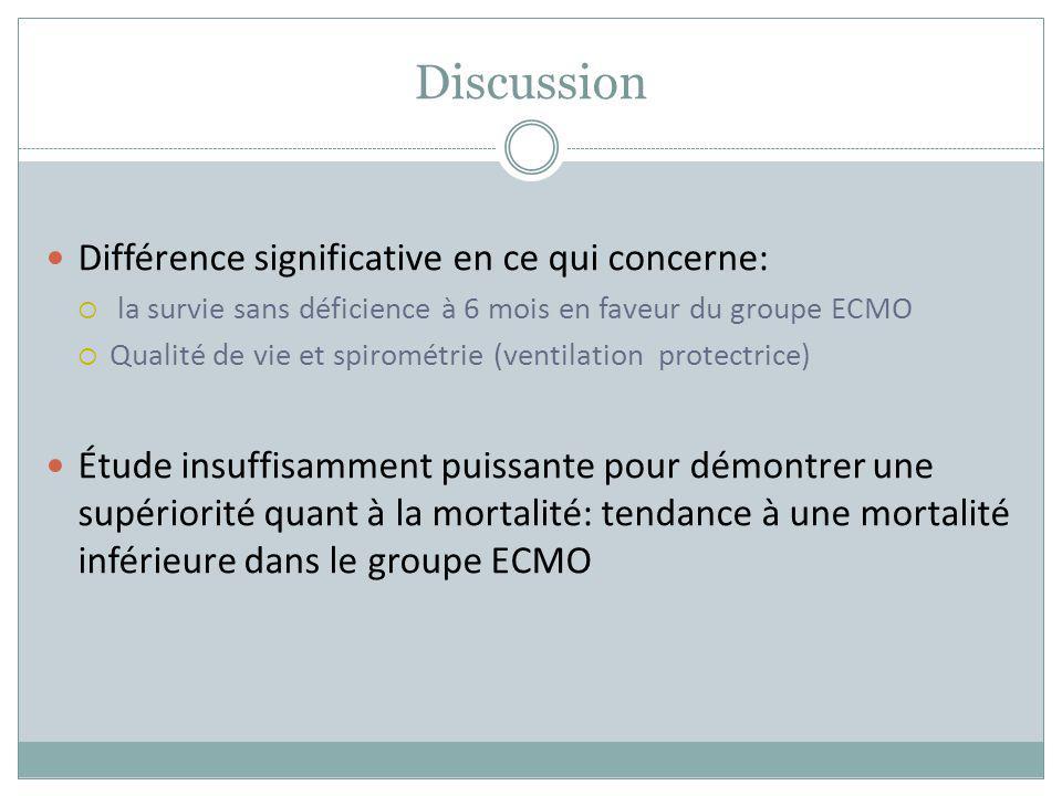 Discussion Différence significative en ce qui concerne: la survie sans déficience à 6 mois en faveur du groupe ECMO Qualité de vie et spirométrie (ven