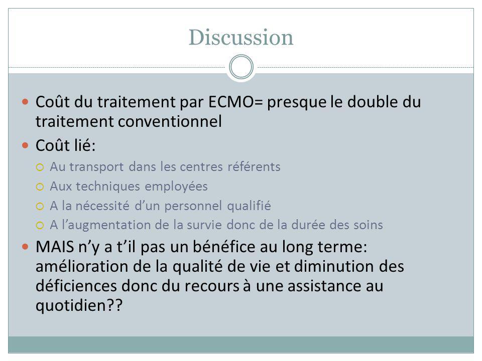 Discussion Coût du traitement par ECMO= presque le double du traitement conventionnel Coût lié: Au transport dans les centres référents Aux techniques