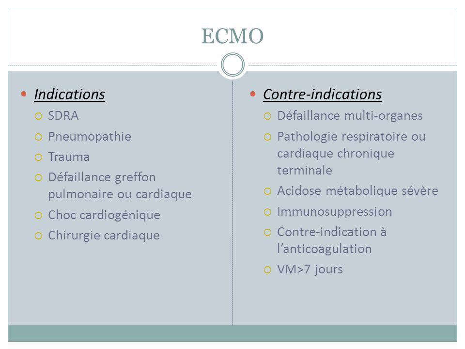 ECMO Indications SDRA Pneumopathie Trauma Défaillance greffon pulmonaire ou cardiaque Choc cardiogénique Chirurgie cardiaque Contre-indications Défail