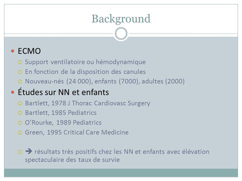 Background ECMO Support ventilatoire ou hémodynamique En fonction de la disposition des canules Nouveau-nés (24 000), enfants (7000), adultes (2000) É