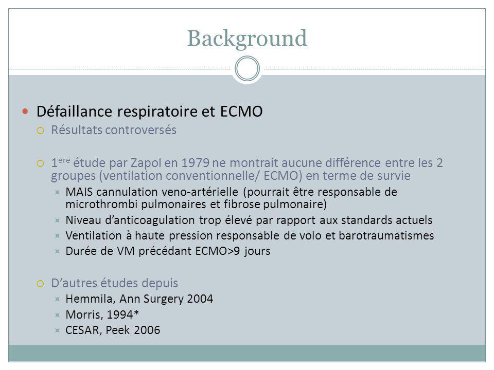 Background Défaillance respiratoire et ECMO Résultats controversés 1 ère étude par Zapol en 1979 ne montrait aucune différence entre les 2 groupes (ve
