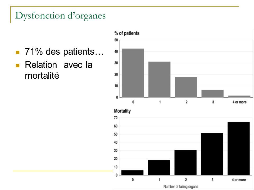 Dysfonction dorganes 71% des patients… Relation avec la mortalité