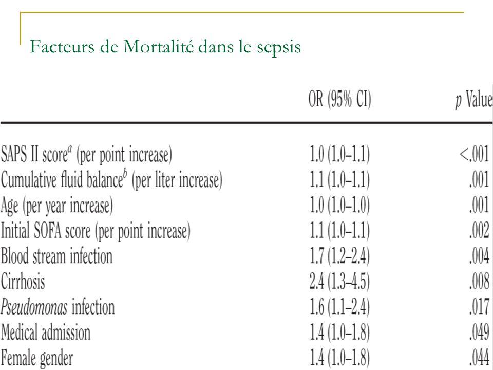 Facteurs de Mortalité dans le sepsis En analyse univariée 17 criteres sont associés à une augmentation de la mortalité. Analyse multivariée: