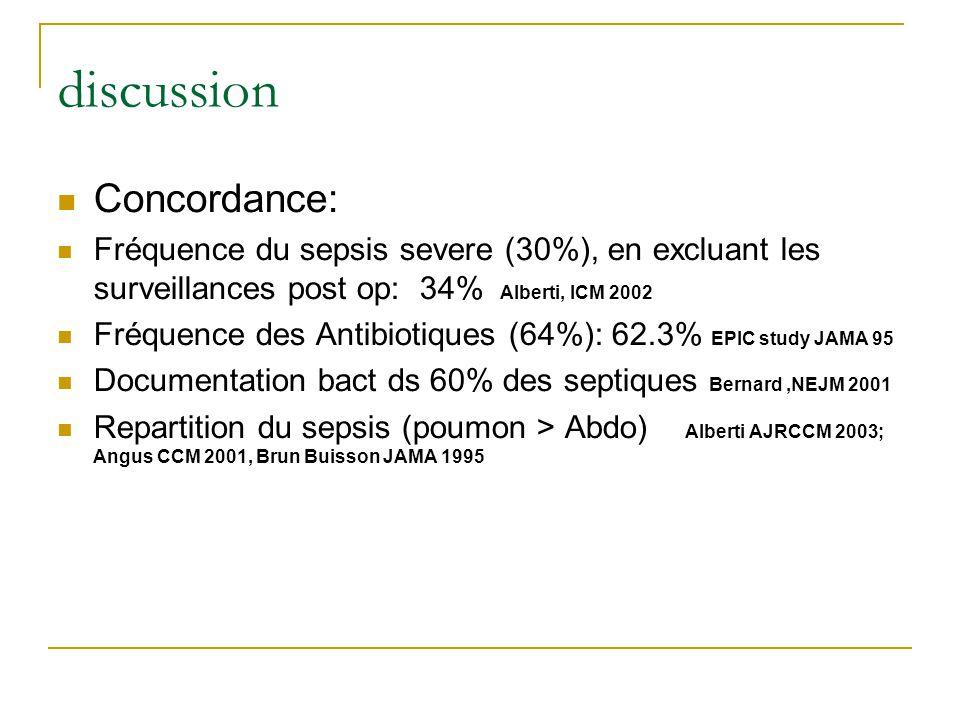discussion Concordance: Fréquence du sepsis severe (30%), en excluant les surveillances post op: 34% Alberti, ICM 2002 Fréquence des Antibiotiques (64