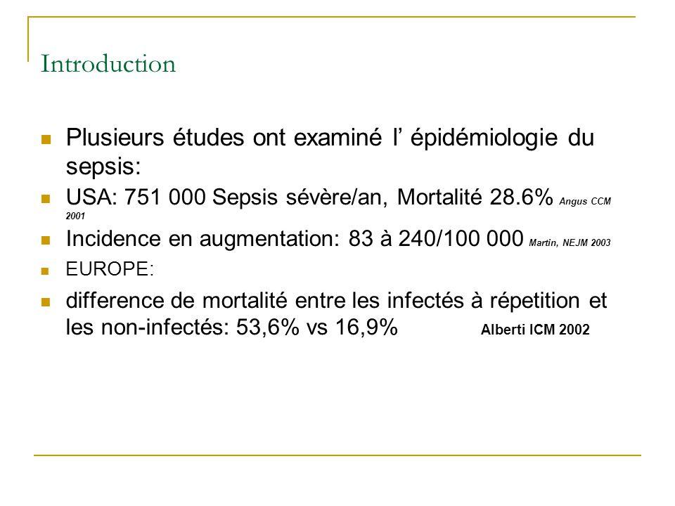 Introduction Plusieurs études ont examiné l épidémiologie du sepsis: USA: 751 000 Sepsis sévère/an, Mortalité 28.6% Angus CCM 2001 Incidence en augmen