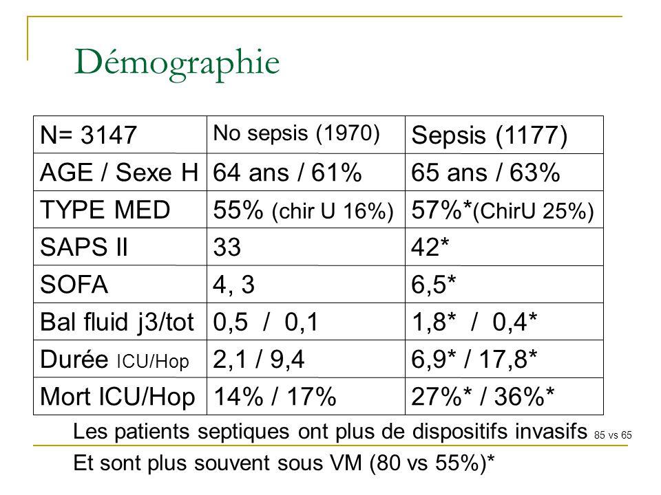 Démographie Les patients septiques ont plus de dispositifs invasifs 85 vs 65 Et sont plus souvent sous VM (80 vs 55%)* 27%* / 36%*14% / 17%Mort ICU/Ho
