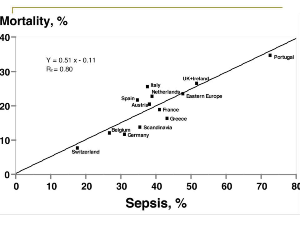 Pour les septiques 37% des admissions, 79% de sepsis severe, 39% de chocs septiques avec mortalité de 32,2% et 54,1% Pas de differences significatives