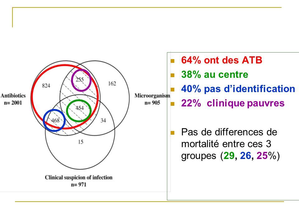 64% ont des ATB 38% au centre 40% pas didentification 22% clinique pauvres Pas de differences de mortalité entre ces 3 groupes (29, 26, 25%)