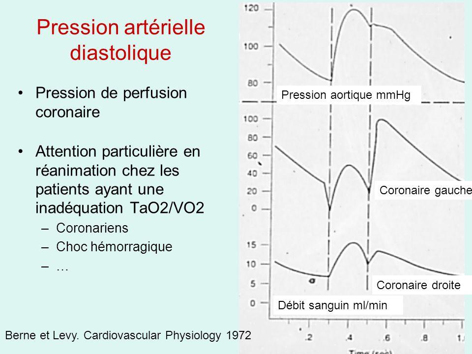 Pression artérielle diastolique Pression de perfusion coronaire Attention particulière en réanimation chez les patients ayant une inadéquation TaO2/VO2 –Coronariens –Choc hémorragique –… Coronaire gauche Coronaire droite Débit sanguin ml/min Pression aortique mmHg Berne et Levy.