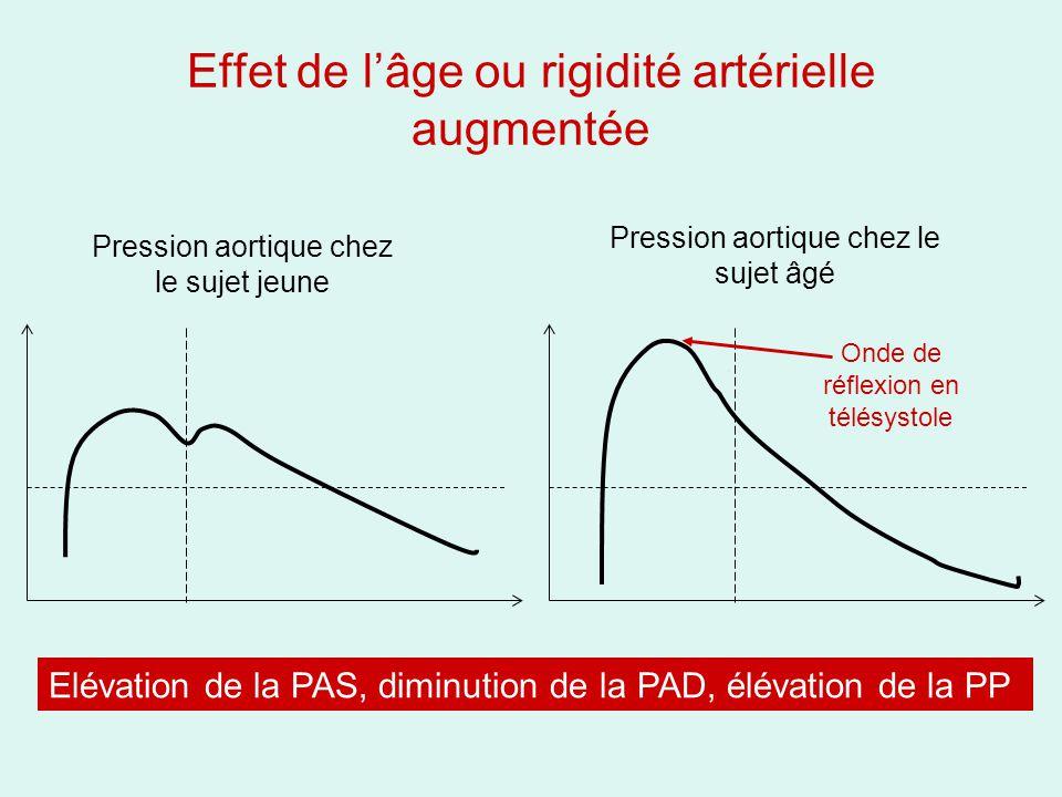 Effet de lâge ou rigidité artérielle augmentée Pression aortique chez le sujet jeune Pression aortique chez le sujet âgé Onde de réflexion en télésystole Elévation de la PAS, diminution de la PAD, élévation de la PP