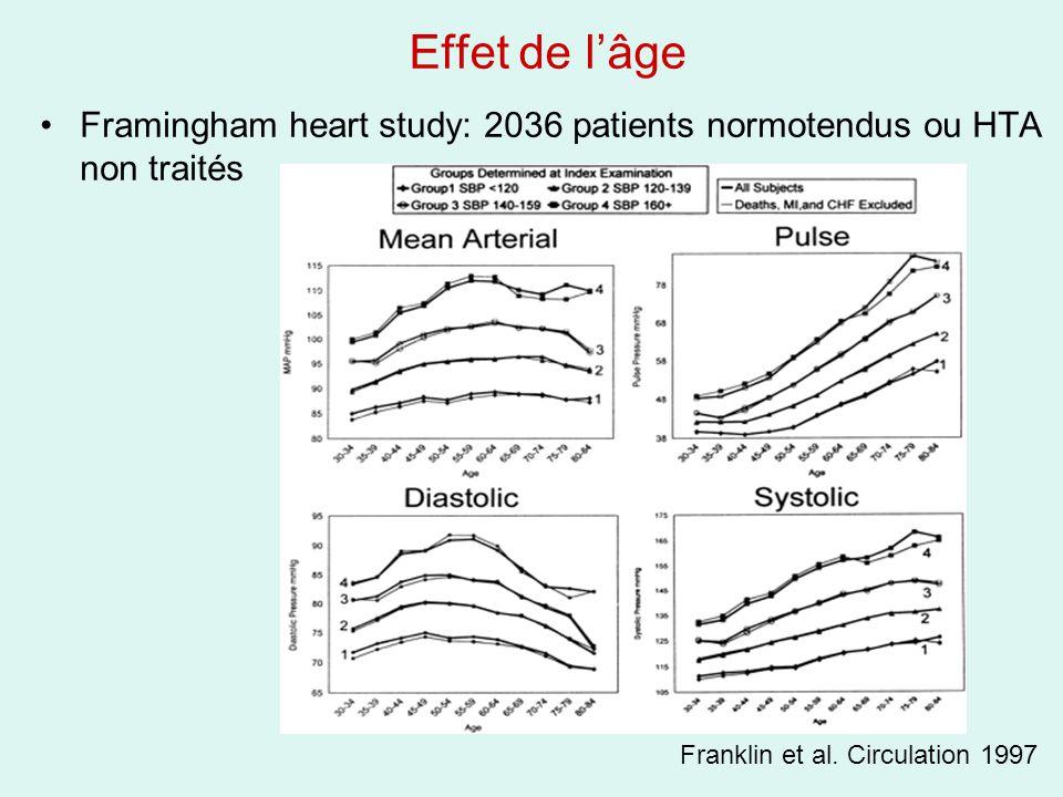 Effet de lâge Framingham heart study: 2036 patients normotendus ou HTA non traités Franklin et al. Circulation 1997