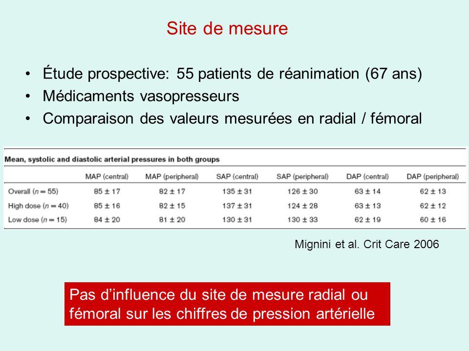 Site de mesure Étude prospective: 55 patients de réanimation (67 ans) Médicaments vasopresseurs Comparaison des valeurs mesurées en radial / fémoral P