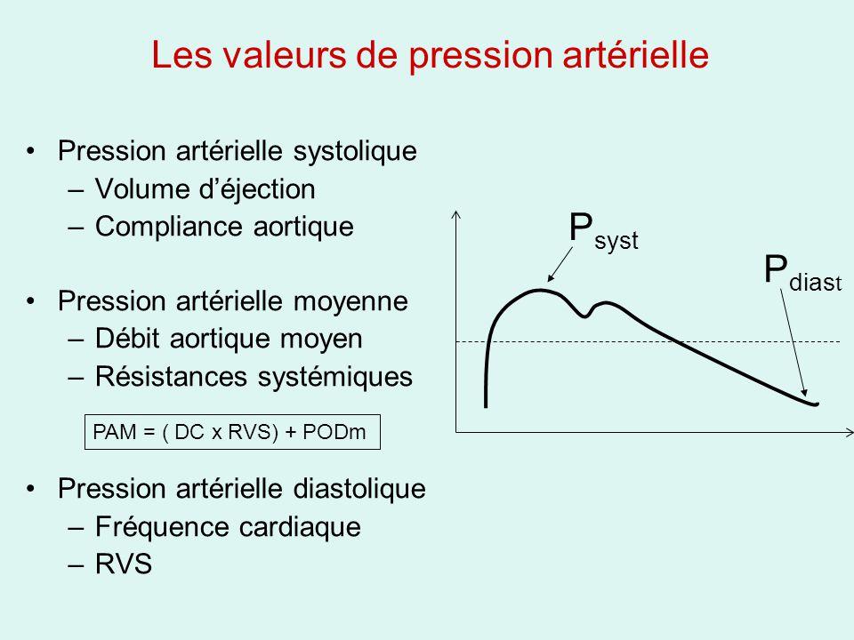 Les valeurs de pression artérielle Pression artérielle systolique –Volume déjection –Compliance aortique Pression artérielle moyenne –Débit aortique moyen –Résistances systémiques Pression artérielle diastolique –Fréquence cardiaque –RVS P syst P dias t PAM = ( DC x RVS) + PODm
