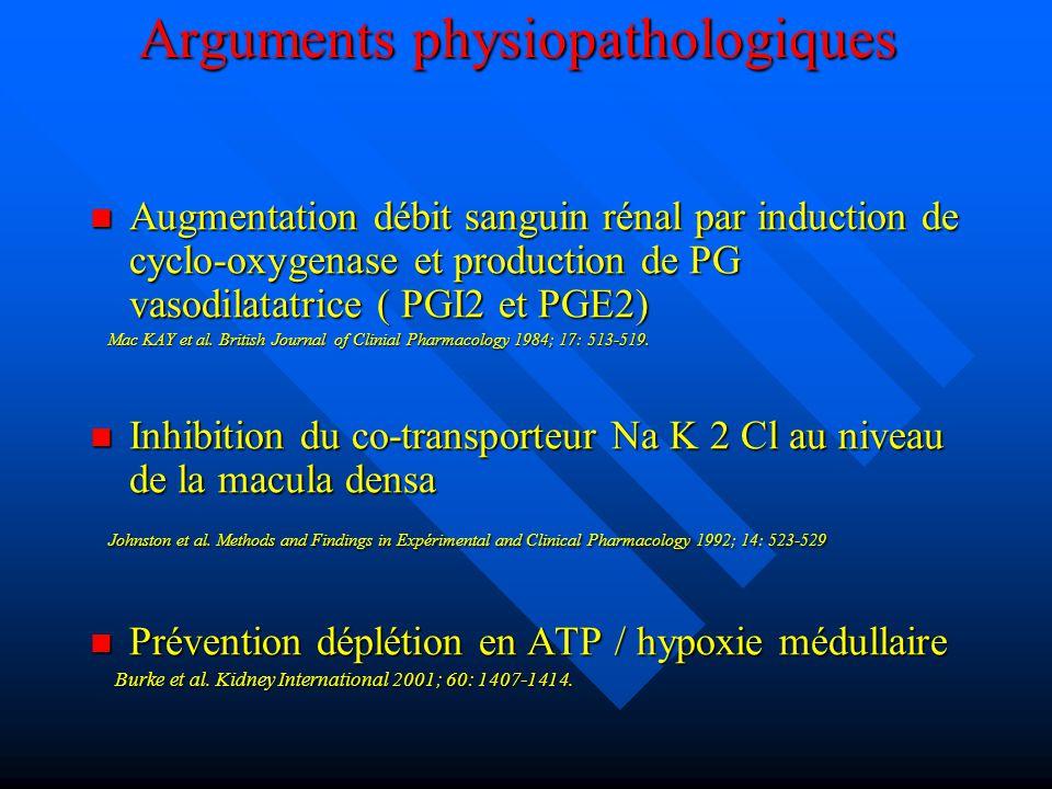 Arguments physiopathologiques Augmentation débit sanguin rénal par induction de cyclo-oxygenase et production de PG vasodilatatrice ( PGI2 et PGE2) Au