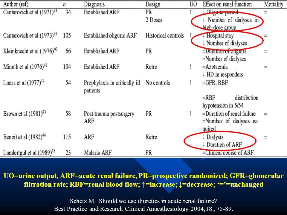 UO=urine output, ARF=acute renal failure, PR=prospective randomized; GFR=glomerular filtration rate; RBF=renal blood flow; =increase; =decrease; ==unc
