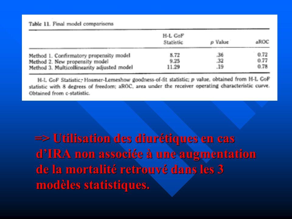 => Utilisation des diurétiques en cas dIRA non associée à une augmentation de la mortalité retrouvé dans les 3 modèles statistiques. => Utilisation de
