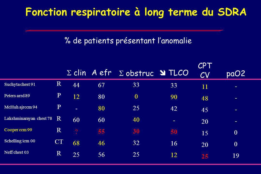Revue globale de la littérature 21 publications 1969 -1981, 129 patients poolés, suivi de 2 mois ou + clinique dyspnée: 17% EFR syndrome restrictif pe