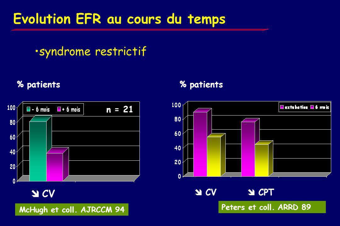 Evolution EFR au cours du temps T L CO % patients Trouble de diffusion % patients McHugh et coll. AJRCCM 94 T L CO Peters et coll. ARRD 89 n = 21