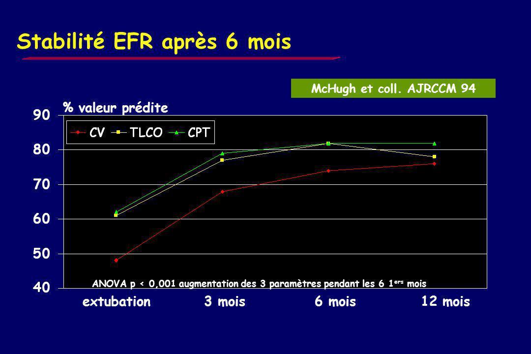 Evolution EFR au cours du temps CV % patients n = 21 syndrome restrictif % patients CV CPT McHugh et coll. AJRCCM 94 Peters et coll. ARRD 89