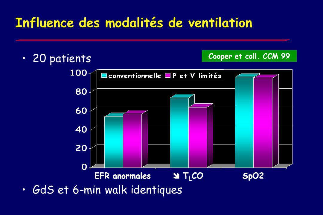 Corrélation gravité du SDRA – EFR a distance? Suchyta et coll. Chest 91 Score histologique oui basse PEEP, AaO2, PAP, PVR, DAP 50 oui LIS oui Duré de