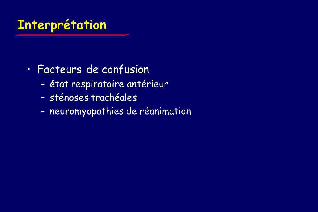 Influence des modalités de ventilation 20 patients EFR anormales T L COSpO2 GdS et 6-min walk identiques Cooper et coll. CCM 99