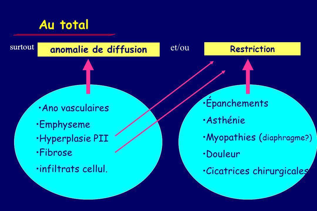 Interprétation Facteurs de confusion –état respiratoire antérieur –sténoses trachéales –neuromyopathies de réanimation