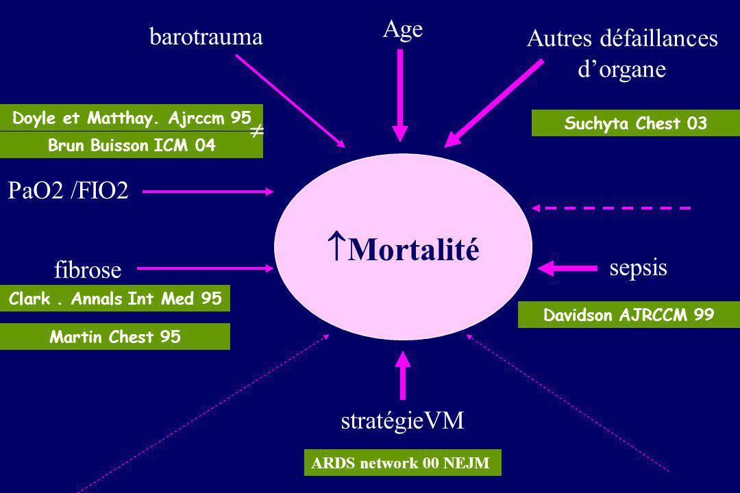 Devenir à long terme du SDRA 1. MORTALITE -En réanimation, hospitalière, à 6 mois, à 1 an et plus 2. FONCTION RESPIRATOIRE 3.QUALITE DE VIE : état fon