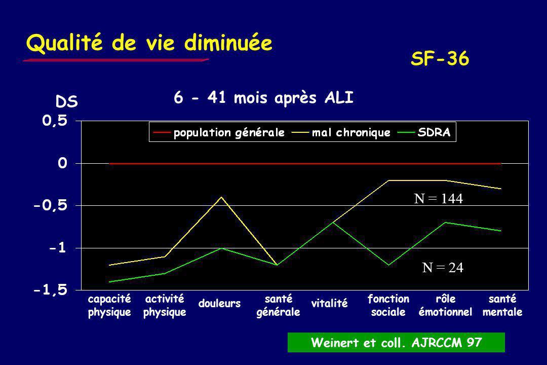 Echelles de qualité de vie ressentie - SF-36 36 ?,, 8 catégories - 3 domaines : physique, psychologique et social