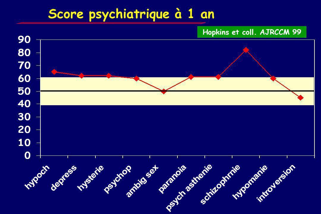 Séquelles neuro-psychologiques N = 55 Hopkins et coll. AJRCCM 99 Corrélation PaO2 phase aiguë – fonction cognitive