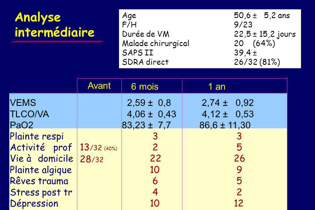 Notre expérience 89 contactés 50 x2 (56%) 6 m + 1 an 10 x 1 6 m 63 (71%) évalués au moins 1 fois 26 Non évalués 4 refus 4 imposs 9 DCD 9 perdus Réa me