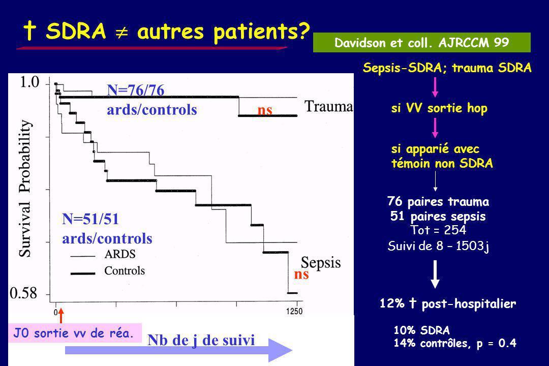 Mortalité pour 1 même centre Steinberg et coll. Clin Chest Med 2000 Mêmes définition APACHE II SAPS