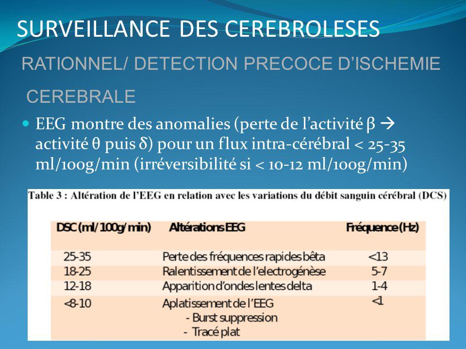 SURVEILLANCE DES CEREBROLESES EEG montre des anomalies (perte de lactivité β activité θ puis δ) pour un flux intra-cérébral < 25-35 ml/100g/min (irrév