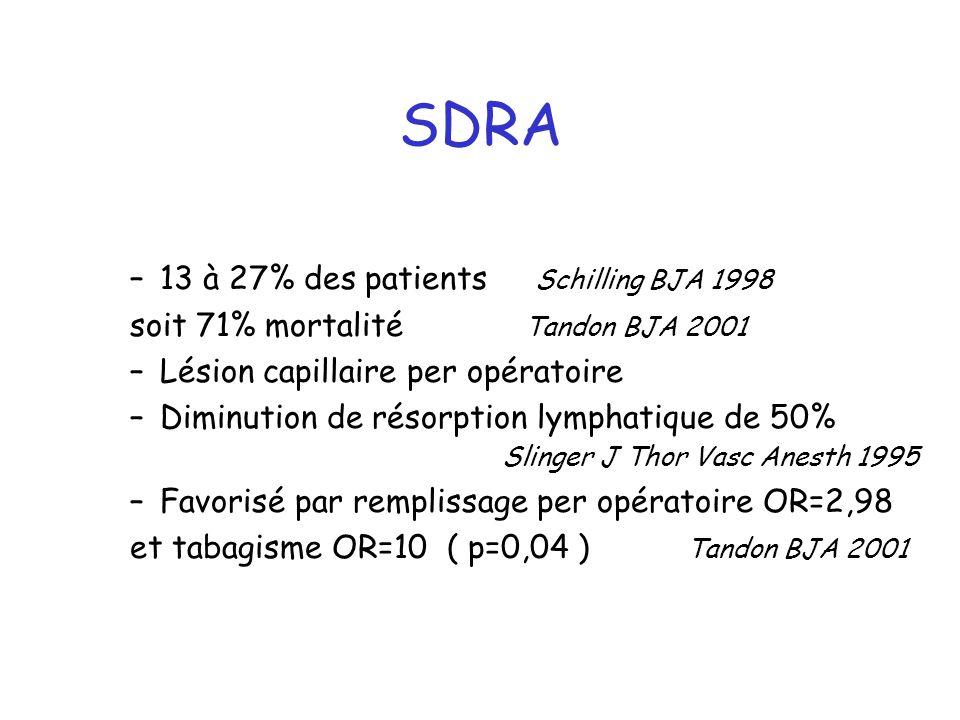 SDRA –13 à 27% des patients Schilling BJA 1998 soit 71% mortalité Tandon BJA 2001 –Lésion capillaire per opératoire –Diminution de résorption lymphati