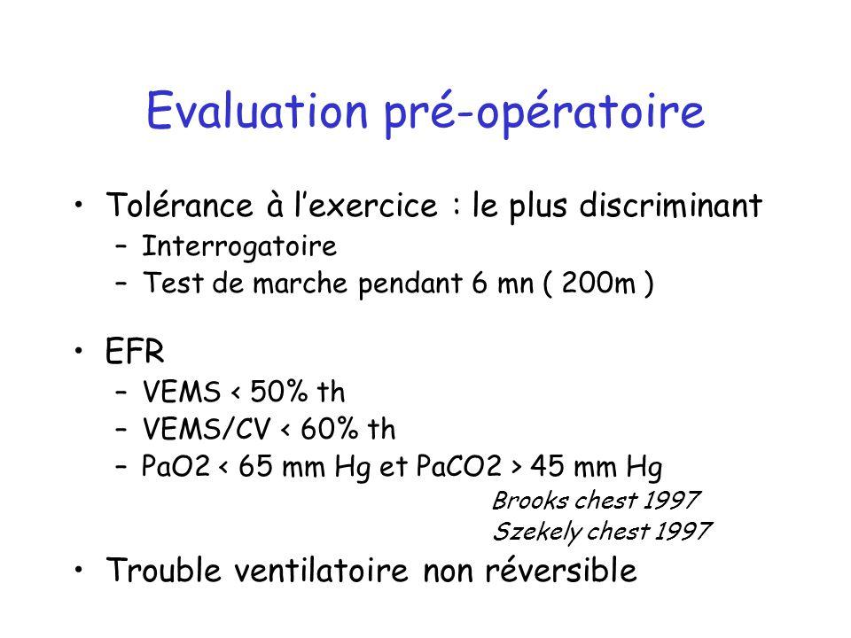 Evaluation pré-opératoire Tolérance à lexercice : le plus discriminant –Interrogatoire –Test de marche pendant 6 mn ( 200m ) EFR –VEMS < 50% th –VEMS/
