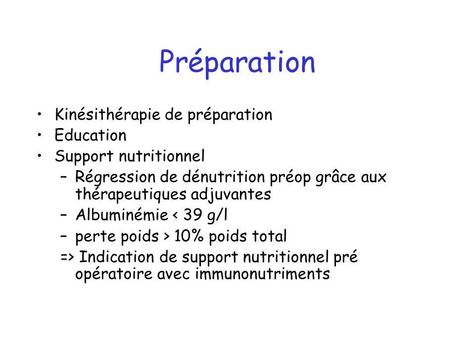 Préparation Kinésithérapie de préparation Education Support nutritionnel –Régression de dénutrition préop grâce aux thérapeutiques adjuvantes –Albumin