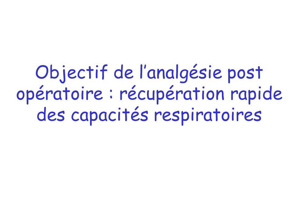 Objectif de lanalgésie post opératoire : récupération rapide des capacités respiratoires