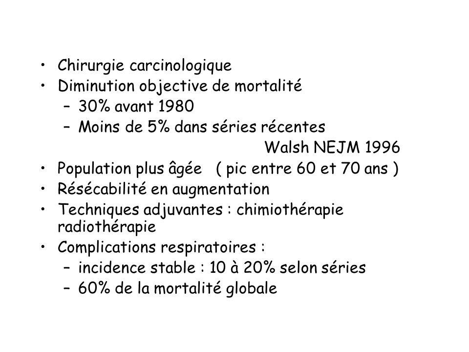 Chirurgie carcinologique Diminution objective de mortalité –30% avant 1980 –Moins de 5% dans séries récentes Walsh NEJM 1996 Population plus âgée ( pi