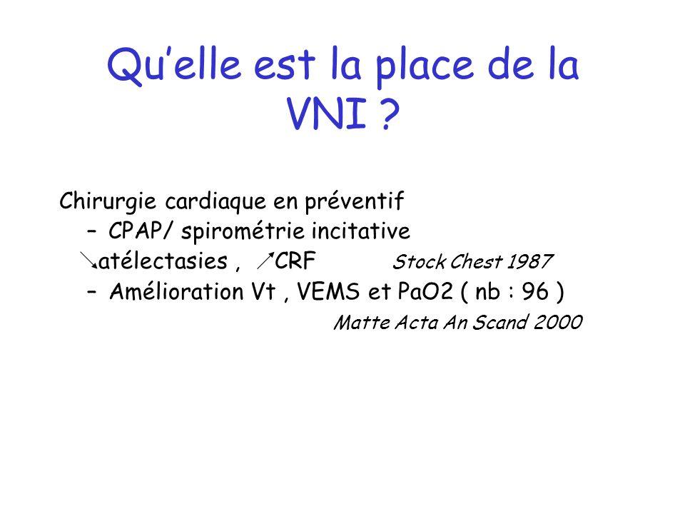 Quelle est la place de la VNI ? Chirurgie cardiaque en préventif –CPAP/ spirométrie incitative atélectasies, CRF Stock Chest 1987 –Amélioration Vt, VE