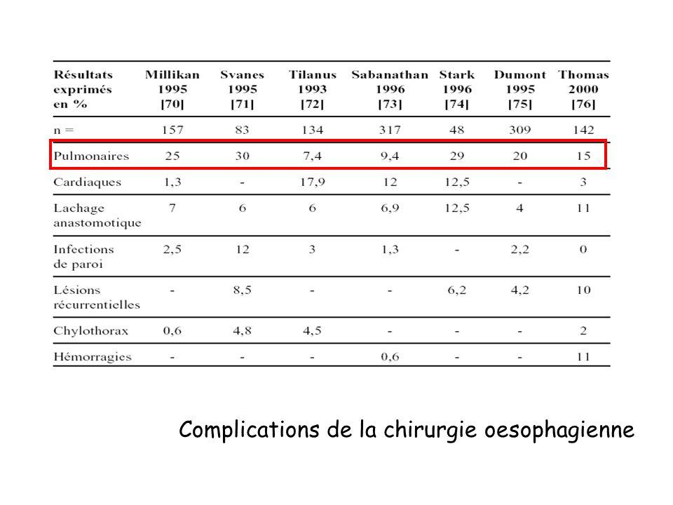 Complications de la chirurgie oesophagienne