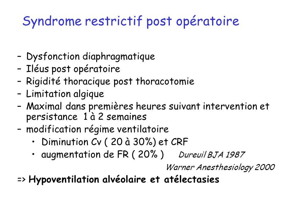 –Dysfonction diaphragmatique –Iléus post opératoire –Rigidité thoracique post thoracotomie –Limitation algique –Maximal dans premières heures suivant