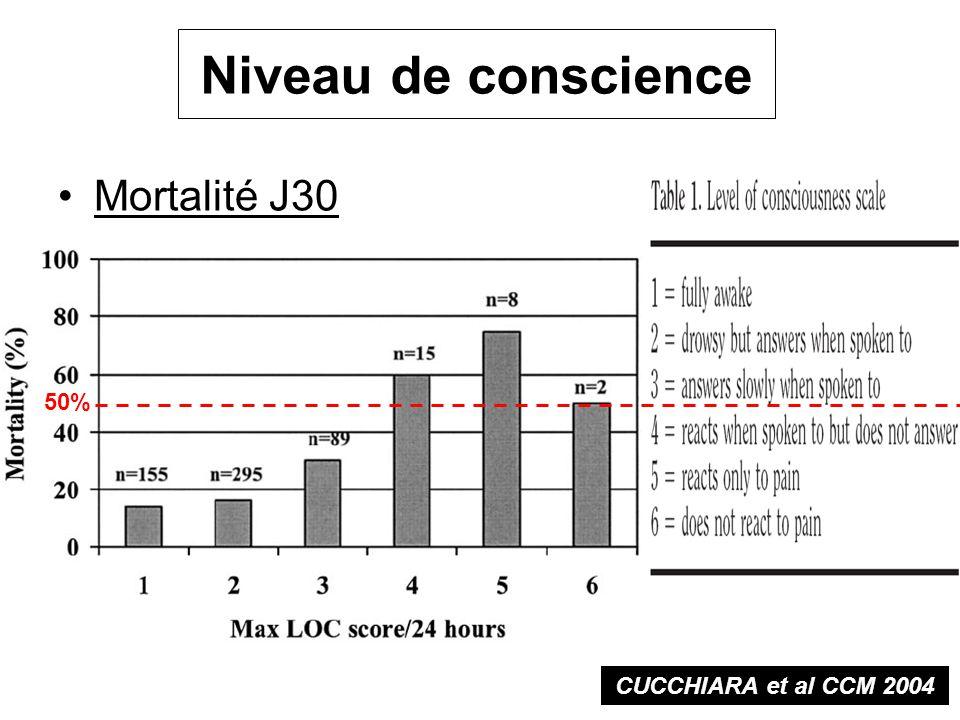 Niveau de conscience Mortalité J30 50% CUCCHIARA et al CCM 2004