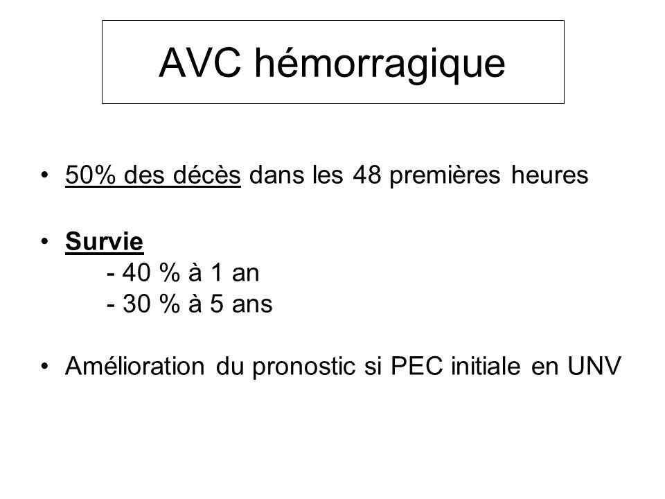 AVC hémorragique 50% des décès dans les 48 premières heures Survie - 40 % à 1 an - 30 % à 5 ans Amélioration du pronostic si PEC initiale en UNV