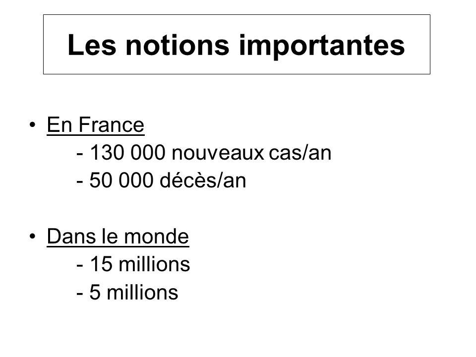Les notions importantes En France - 130 000 nouveaux cas/an - 50 000 décès/an Dans le monde - 15 millions - 5 millions