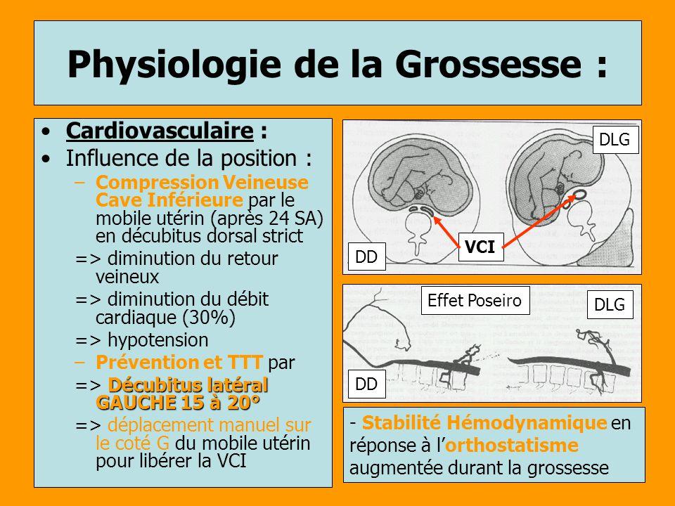 Cardiovasculaire : Influence de la position : –Compression Veineuse Cave Inférieure par le mobile utérin (après 24 SA) en décubitus dorsal strict => d