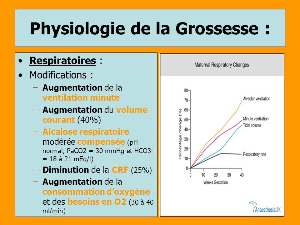 Physiologie de la Grossesse : Respiratoires : Modifications : –Augmentation de la ventilation minute –Augmentation du volume courant (40%) –Alcalose r