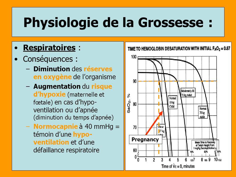 Physiologie de la Grossesse : Respiratoires : Conséquences : –Diminution des réserves en oxygène de lorganisme –Augmentation du risque dhypoxie (mater