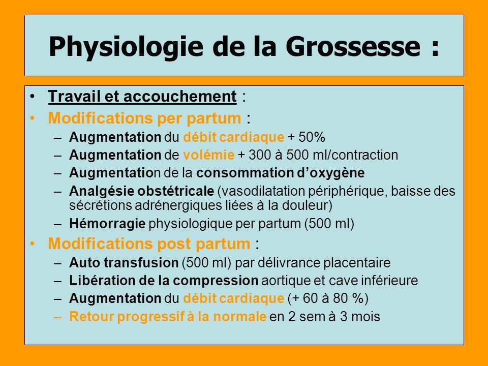 Physiologie de la Grossesse : Travail et accouchement : Modifications per partum : –Augmentation du débit cardiaque + 50% –Augmentation de volémie + 3