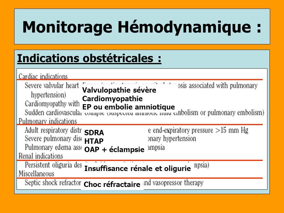 Monitorage Hémodynamique : Indications obstétricales : Valvulopathie sévère Cardiomyopathie EP ou embolie amniotique SDRA HTAP OAP + éclampsie Insuffi